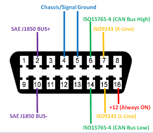 OBD2 port wiring diagram - pinout for cars