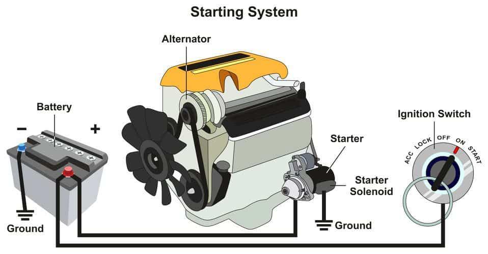 Car-starting-system